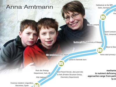 Mothers in Science. Royal Society. Anna Amtmann
