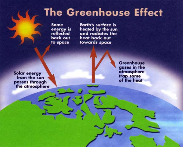 Greenhouse effect diagram for Green housse effect